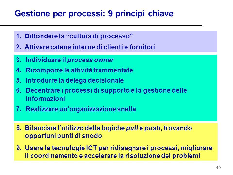 Gestione per processi: 9 principi chiave