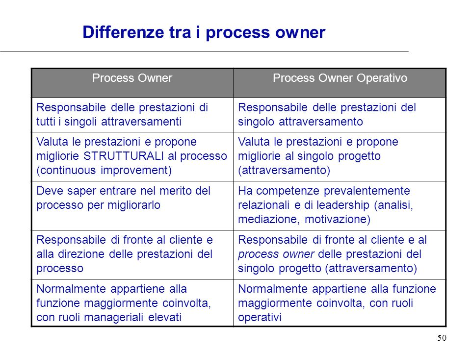 Differenze tra i process owner