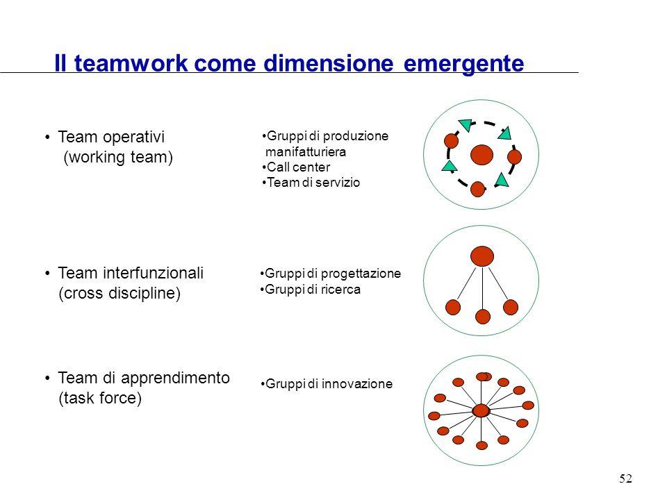 Il teamwork come dimensione emergente