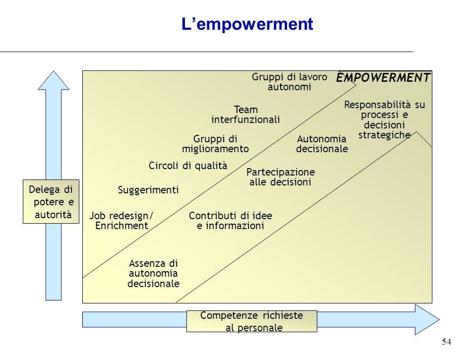 L'empowerment EMPOWERMENT Delega di potere e autorità