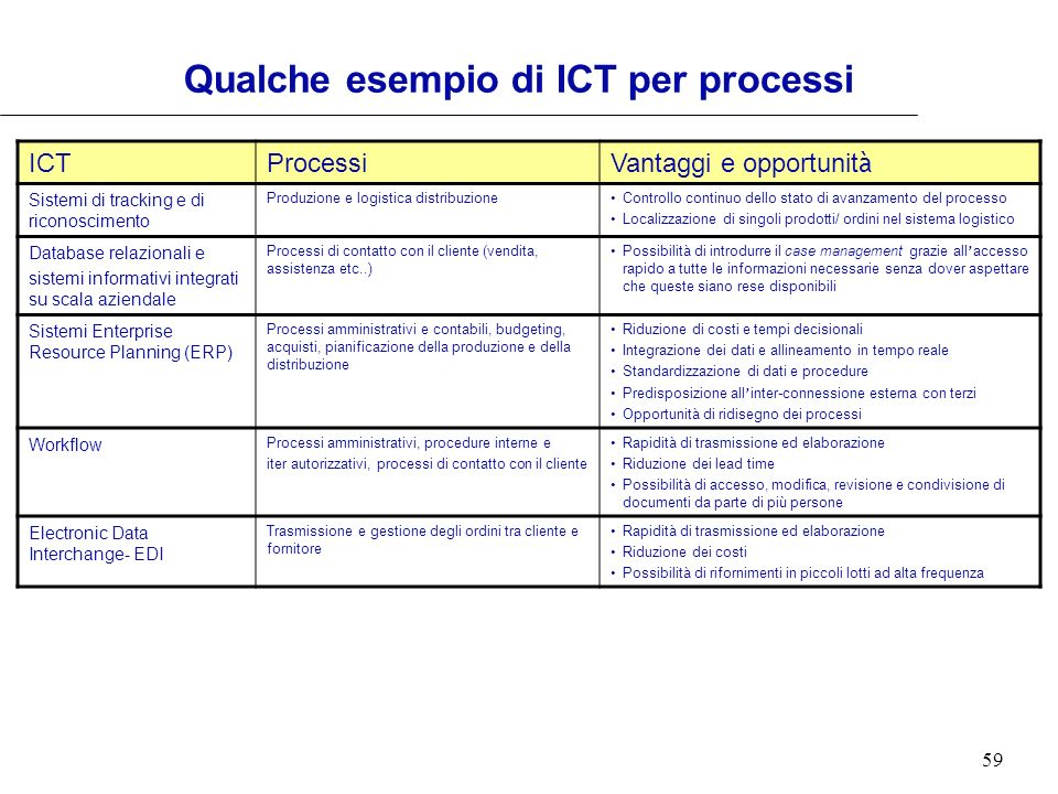 Qualche esempio di ICT per processi