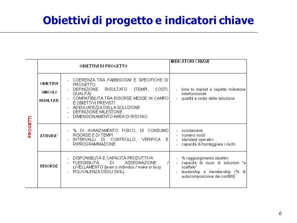 Obiettivi di progetto e indicatori chiave