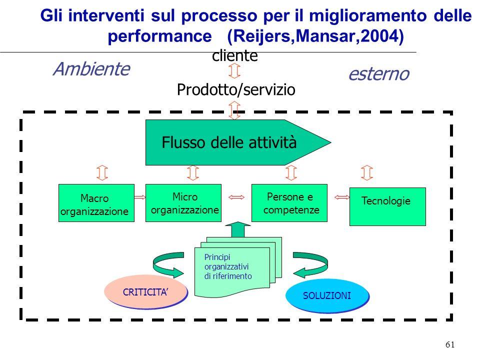 Gli interventi sul processo per il miglioramento delle performance (Reijers,Mansar,2004)