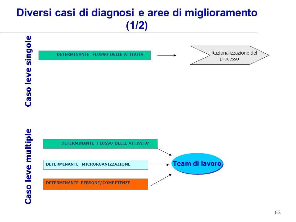 Diversi casi di diagnosi e aree di miglioramento (1/2)