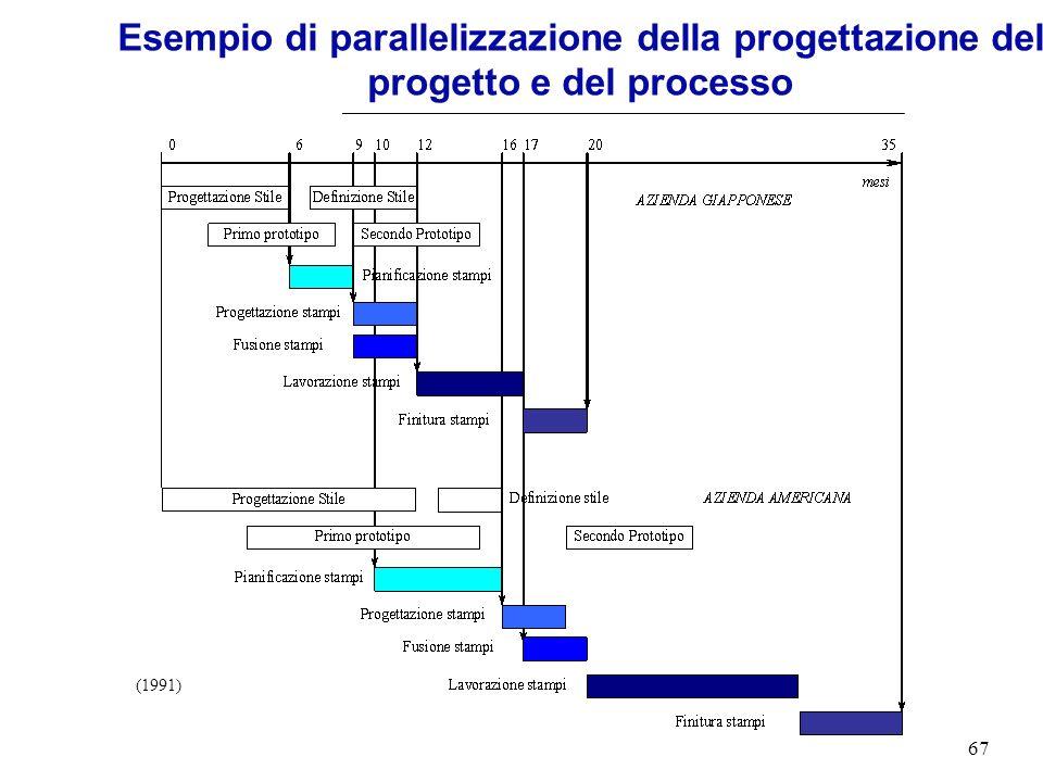 Esempio di parallelizzazione della progettazione del progetto e del processo
