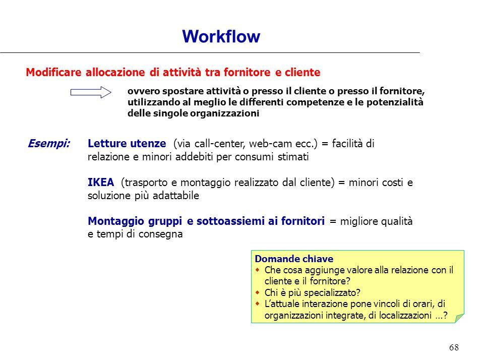 Workflow Modificare allocazione di attività tra fornitore e cliente