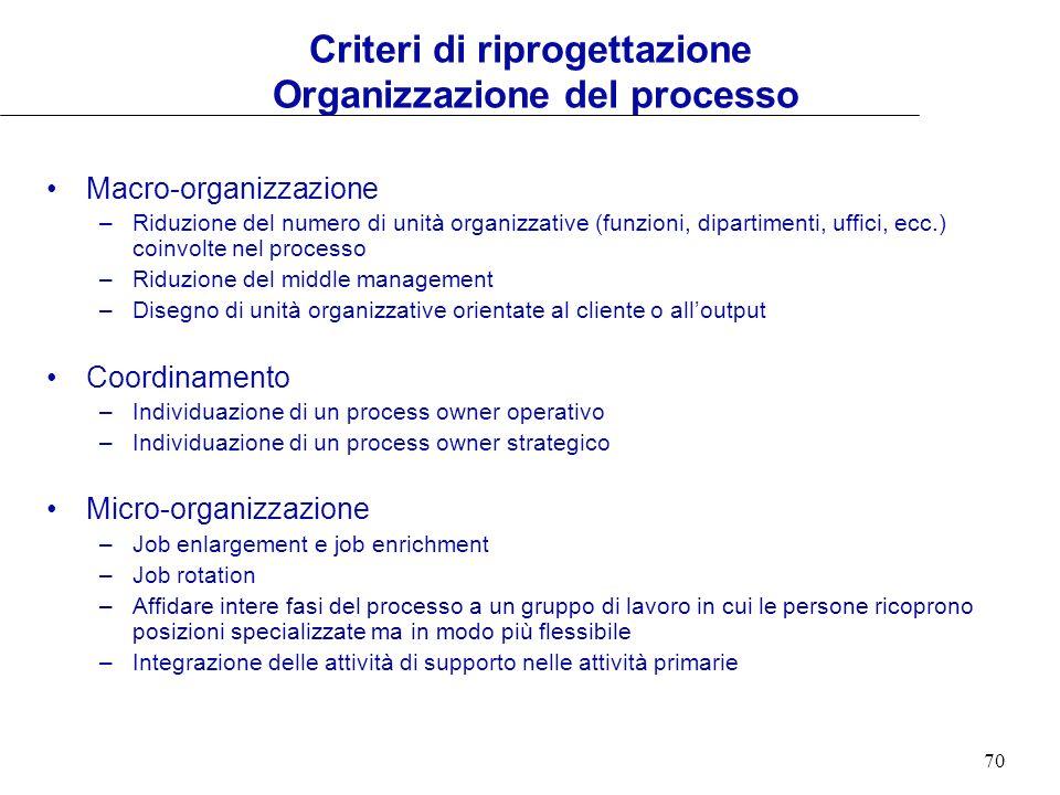 Criteri di riprogettazione Organizzazione del processo