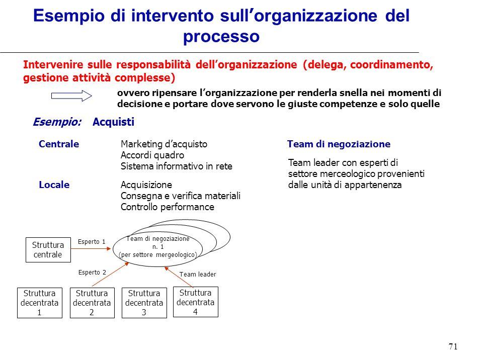 Esempio di intervento sull'organizzazione del processo