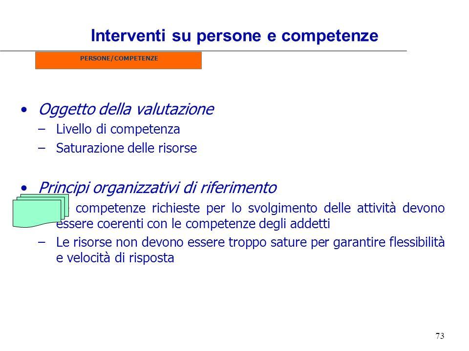 Interventi su persone e competenze