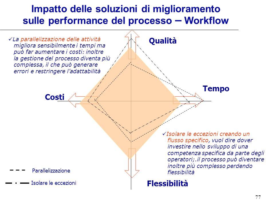 Impatto delle soluzioni di miglioramento sulle performance del processo – Workflow