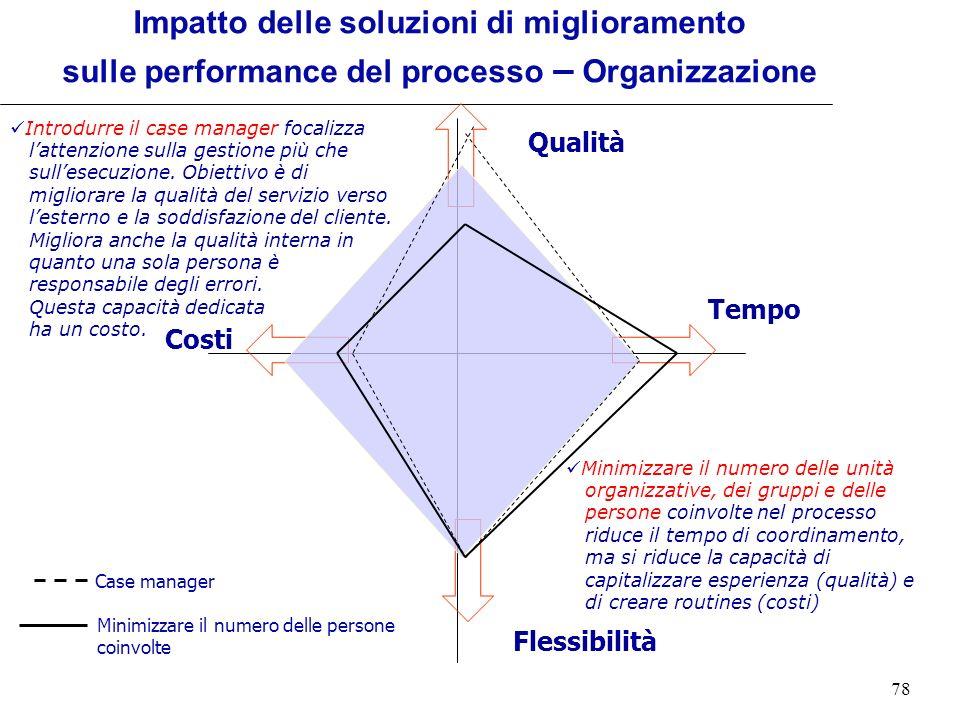 Impatto delle soluzioni di miglioramento sulle performance del processo – Organizzazione