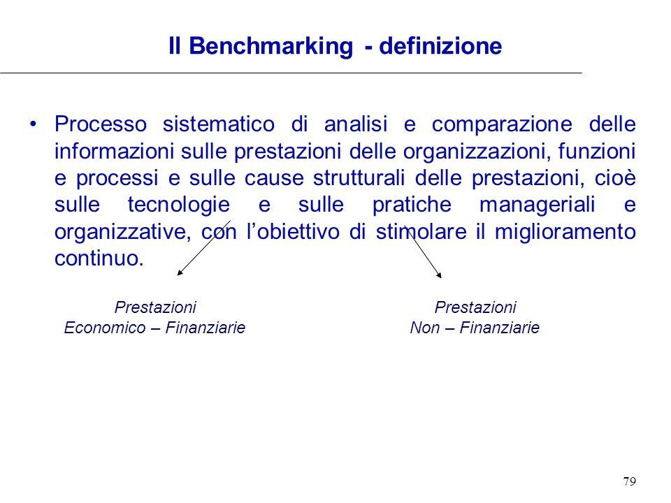 Il Benchmarking - definizione