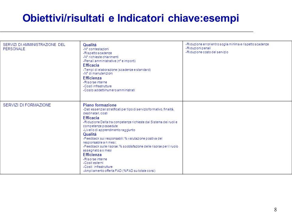 Obiettivi/risultati e Indicatori chiave:esempi