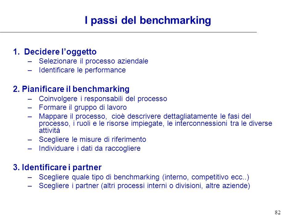 I passi del benchmarking