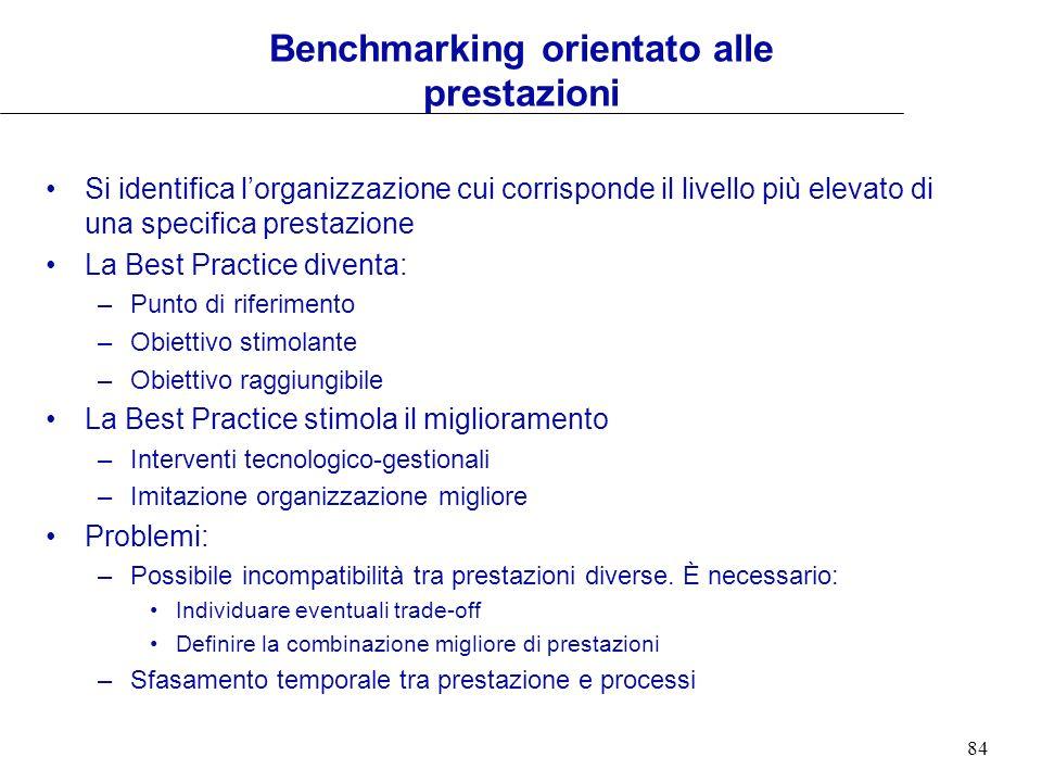 Benchmarking orientato alle prestazioni