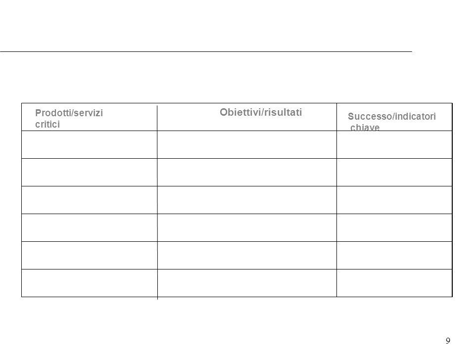 Obiettivi/risultati Prodotti/servizi Successo/indicatori critici