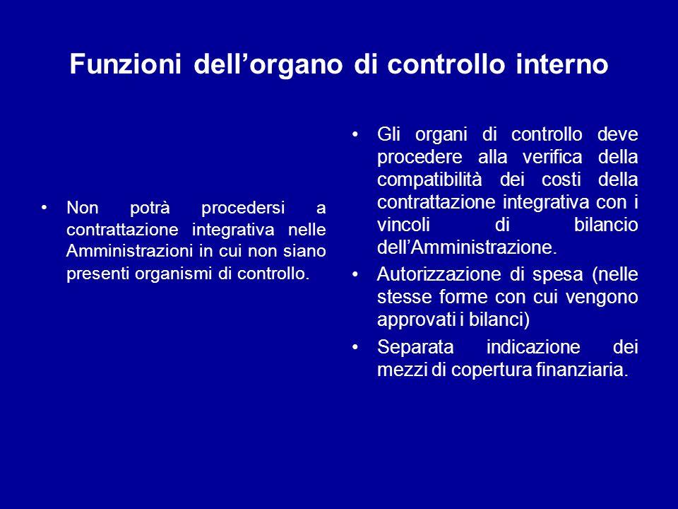Funzioni dell'organo di controllo interno