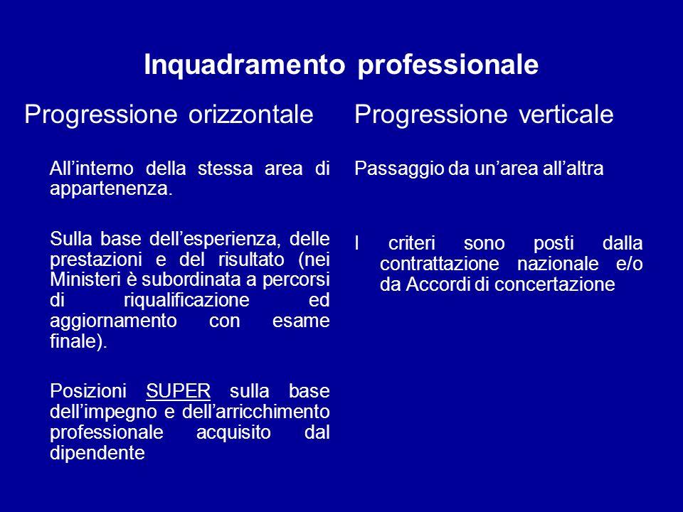 Inquadramento professionale