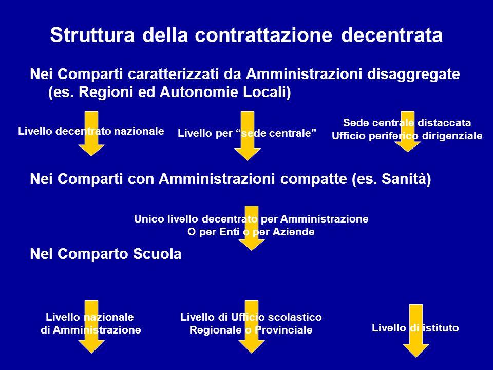 Struttura della contrattazione decentrata