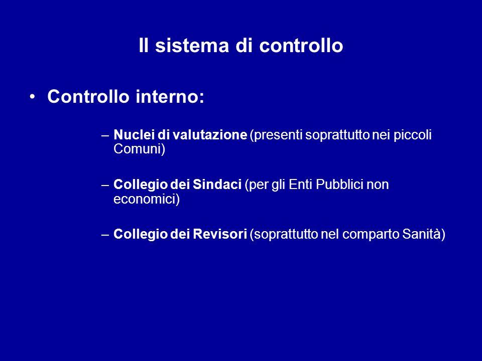Il sistema di controllo