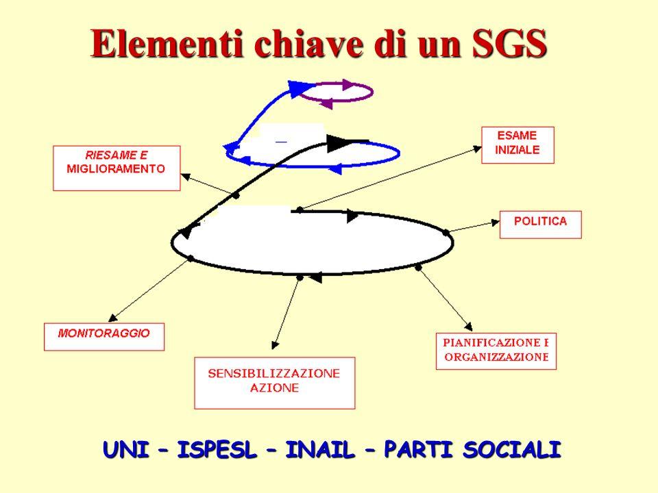 Elementi chiave di un SGS