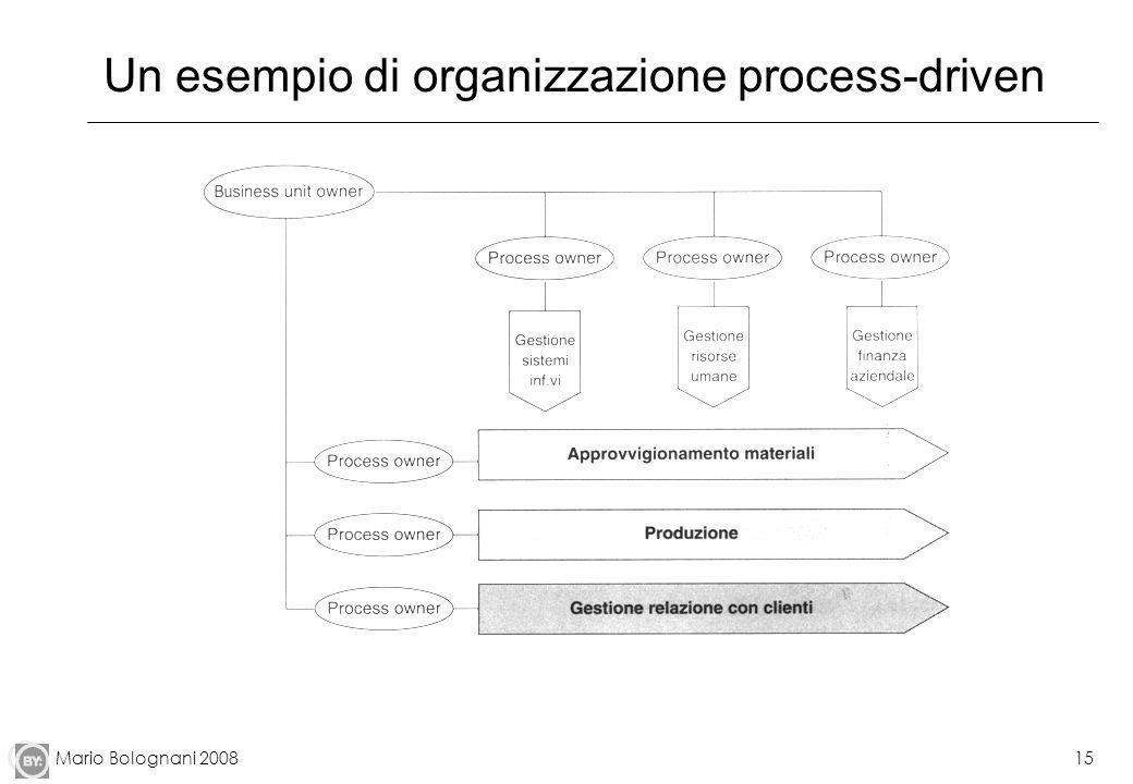 Un esempio di organizzazione process-driven
