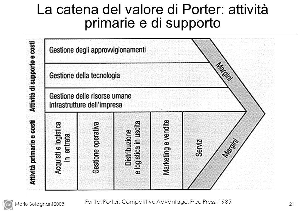 La catena del valore di Porter: attività primarie e di supporto
