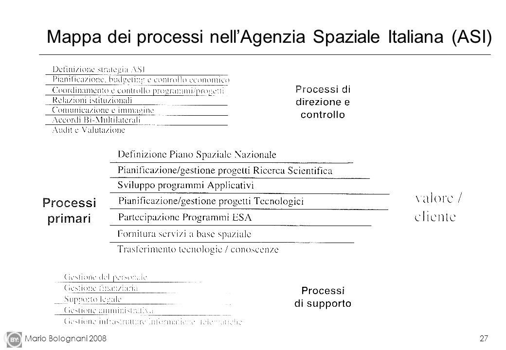 Mappa dei processi nell'Agenzia Spaziale Italiana (ASI)