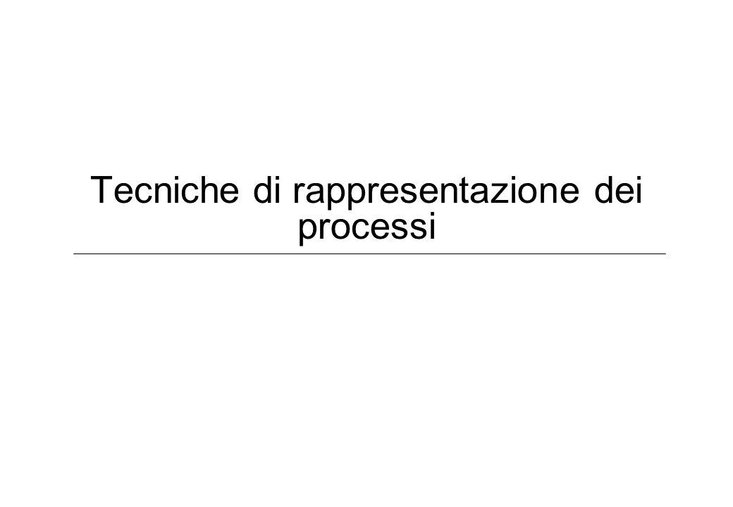 Tecniche di rappresentazione dei processi