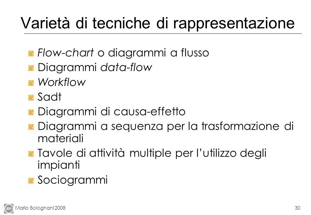 Varietà di tecniche di rappresentazione