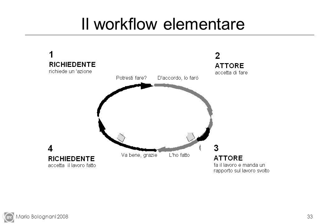 Il workflow elementare