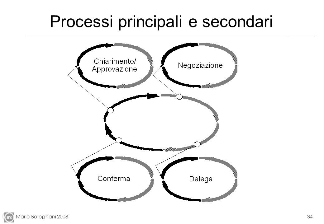 Processi principali e secondari