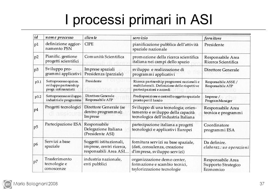 I processi primari in ASI
