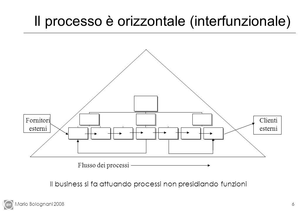 Il processo è orizzontale (interfunzionale)
