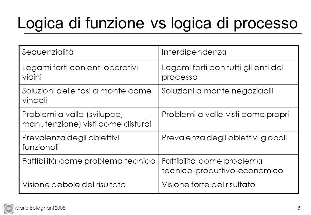 Logica di funzione vs logica di processo