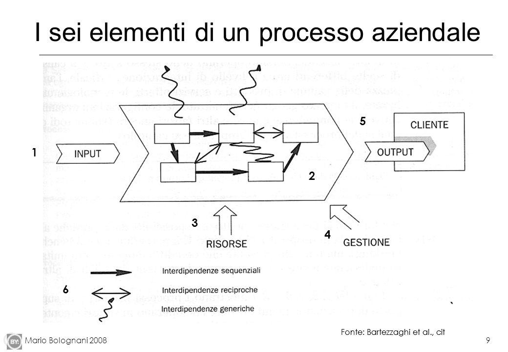I sei elementi di un processo aziendale