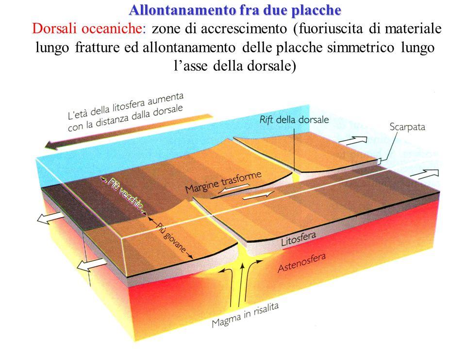 Allontanamento fra due placche Dorsali oceaniche: zone di accrescimento (fuoriuscita di materiale lungo fratture ed allontanamento delle placche simmetrico lungo l'asse della dorsale)