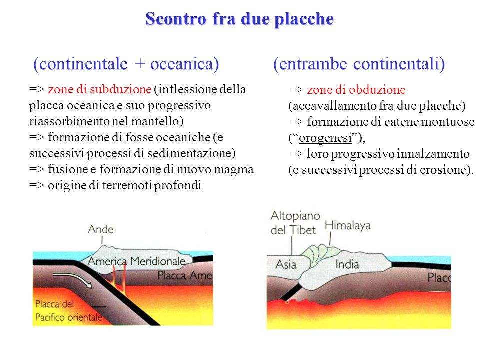 Scontro fra due placche (continentale + oceanica)