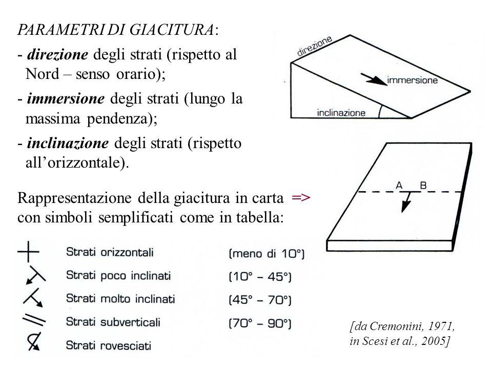 PARAMETRI DI GIACITURA: direzione degli strati (rispetto al