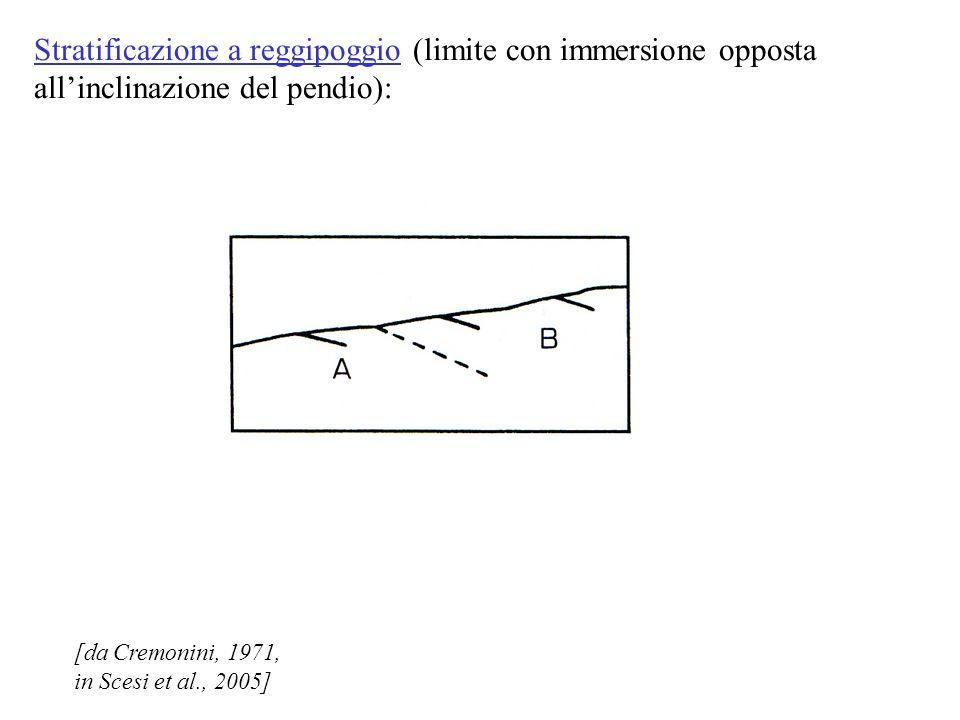 Stratificazione a reggipoggio (limite con immersione opposta all'inclinazione del pendio):