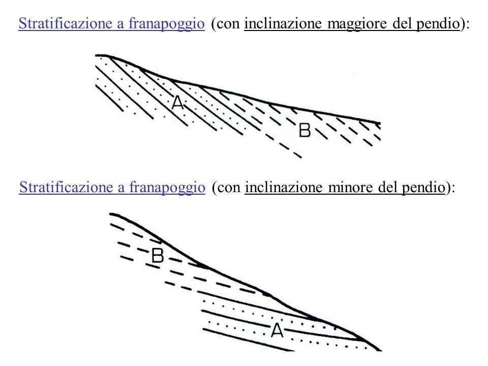 Stratificazione a franapoggio (con inclinazione maggiore del pendio):