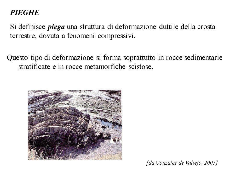 PIEGHE Si definisce piega una struttura di deformazione duttile della crosta terrestre, dovuta a fenomeni compressivi.