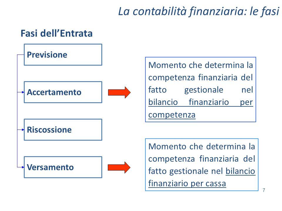 La contabilità finanziaria: le fasi