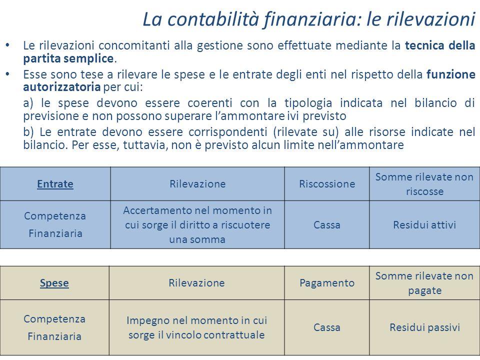 La contabilità finanziaria: le rilevazioni