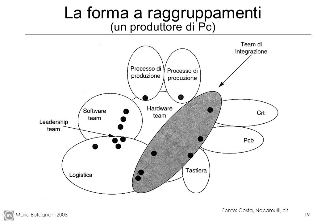 La forma a raggruppamenti (un produttore di Pc)