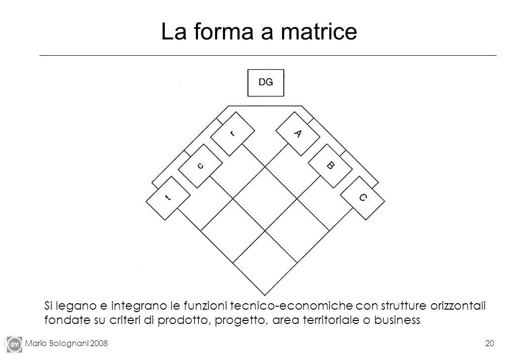 La forma a matrice
