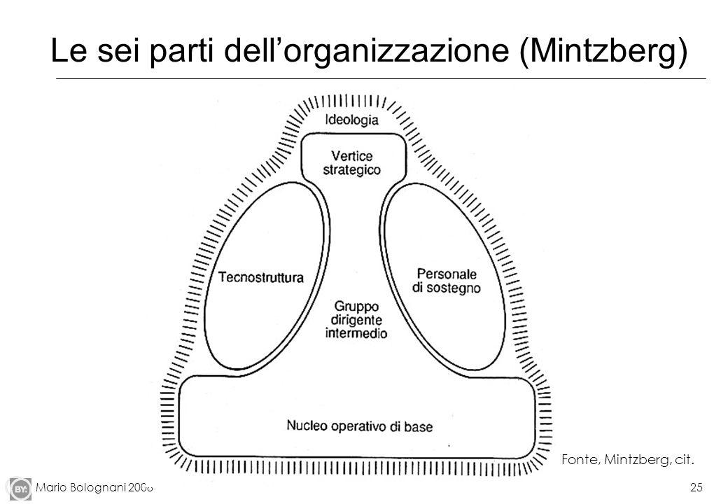 Le sei parti dell'organizzazione (Mintzberg)