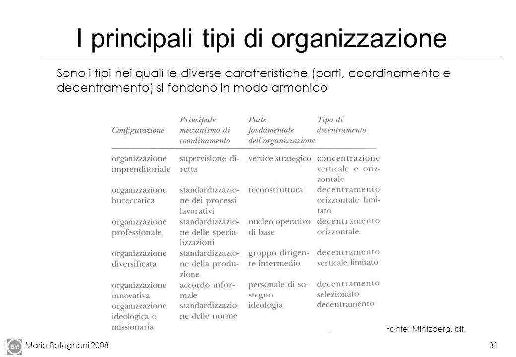 I principali tipi di organizzazione