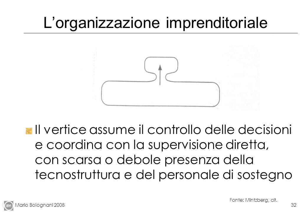 L'organizzazione imprenditoriale