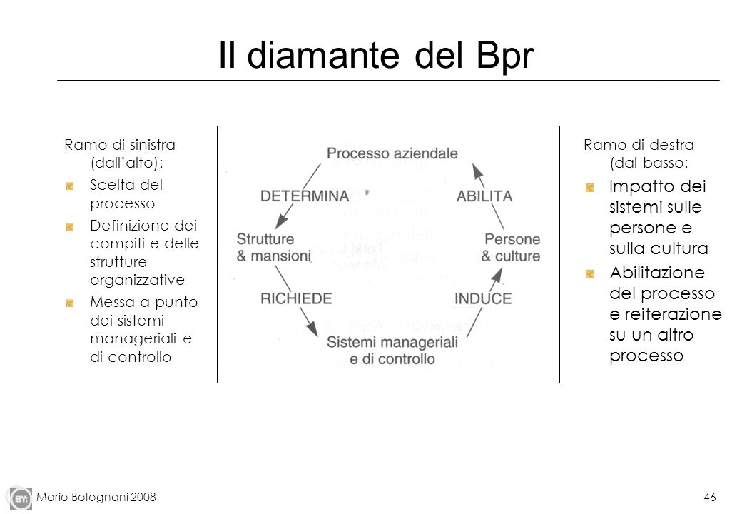 Il diamante del Bpr Impatto dei sistemi sulle persone e sulla cultura